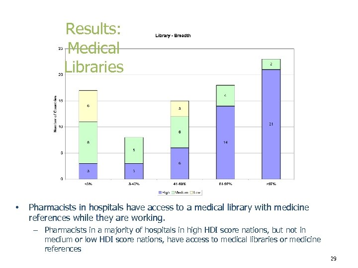 Results: Medical Libraries • Pharmacists in hospitals have access to a medical library with