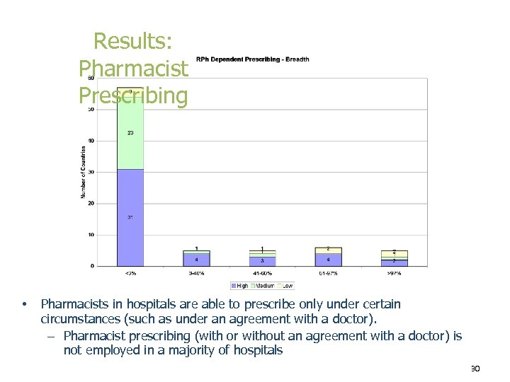 Results: Pharmacist Prescribing • Pharmacists in hospitals are able to prescribe only under certain