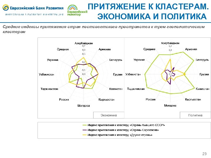 ПРИТЯЖЕНИЕ К КЛАСТЕРАМ. ЭКОНОМИКА И ПОЛИТИКА Средние индексы притяжения стран постсоветского пространства к трем