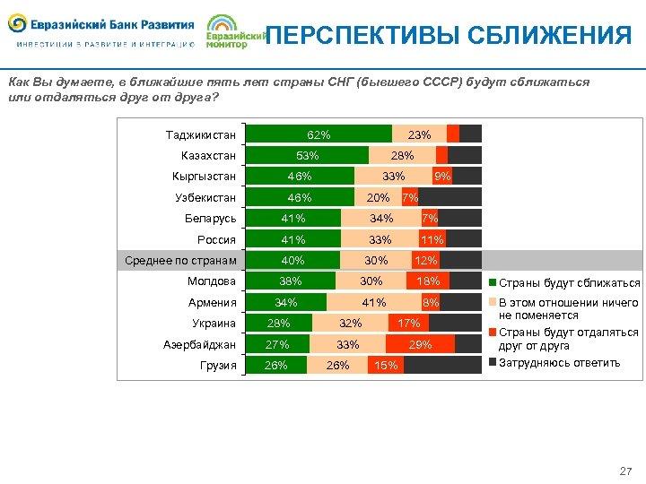 ПЕРСПЕКТИВЫ СБЛИЖЕНИЯ Как Вы думаете, в ближайшие пять лет страны СНГ (бывшего СССР) будут