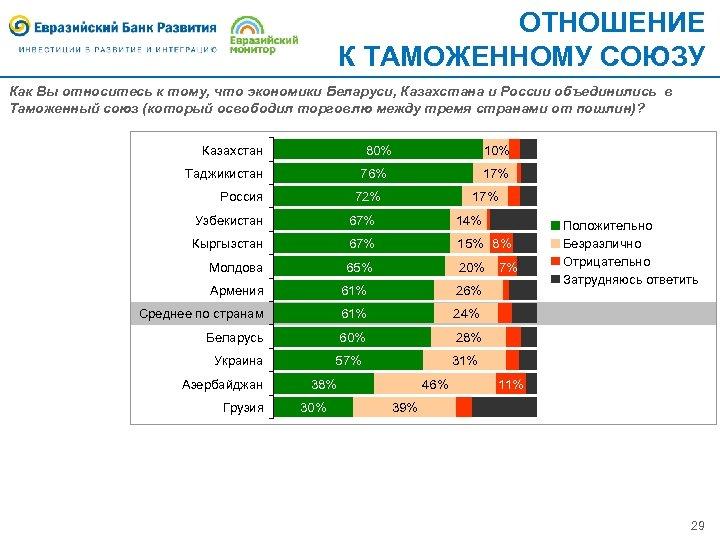 ОТНОШЕНИЕ К ТАМОЖЕННОМУ СОЮЗУ Как Вы относитесь к тому, что экономики Беларуси, Казахстана и