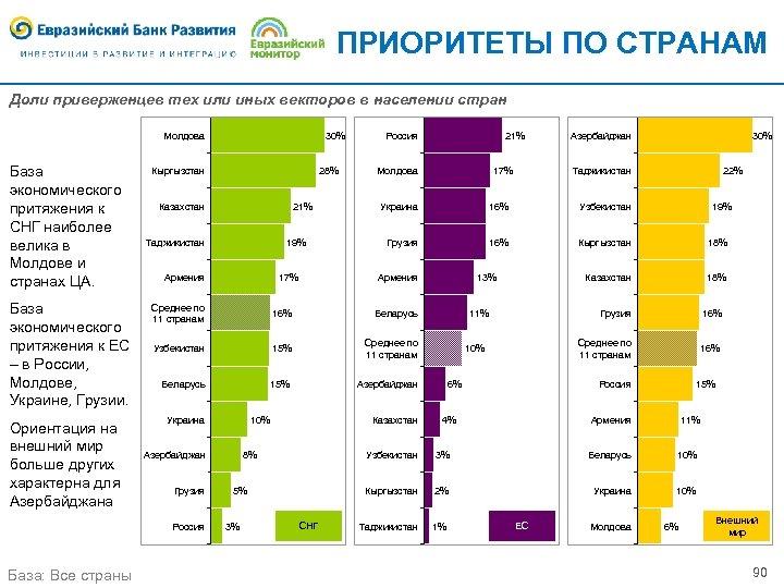 ПРИОРИТЕТЫ ПО СТРАНАМ Доли приверженцев тех или иных векторов в населении стран Молдова База