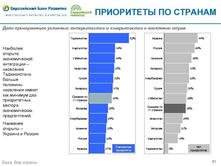 ПРИОРИТЕТЫ ПО СТРАНАМ Доли приверженцев условных «открытости» и «закрытости» в населении стран Таджикистан Наиболее