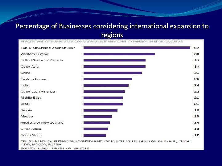 Percentage of Businesses considering international expansion to regions