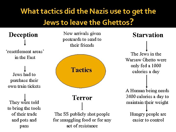 What tactics did the Nazis use to get the Jews to leave the Ghettos?