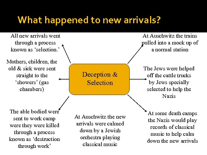 What happened to new arrivals? All new arrivals went through a process known as