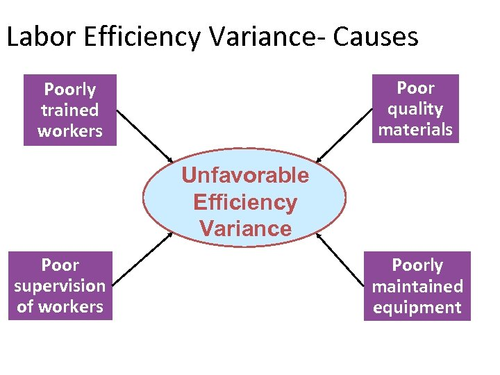 Labor Efficiency Variance- Causes Poor quality materials Poorly trained workers Unfavorable Efficiency Variance Poor