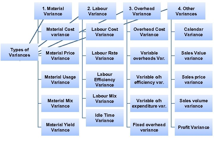 1. Material Variance 2. Labour Variance 3. Overhead Variance 4. Other Variances Material Cost