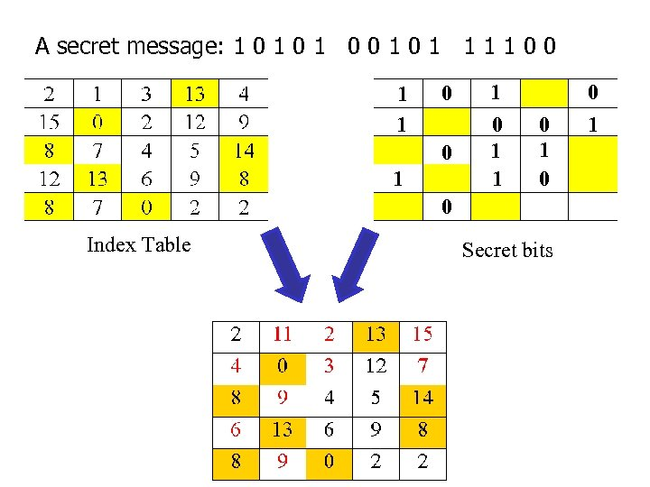 A secret message: 1 0 1 0 0 1 1 1 1 0 0