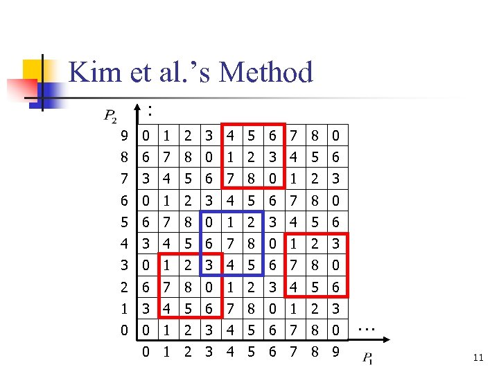 Kim et al. 's Method : 9 0 1 2 3 4 5 6