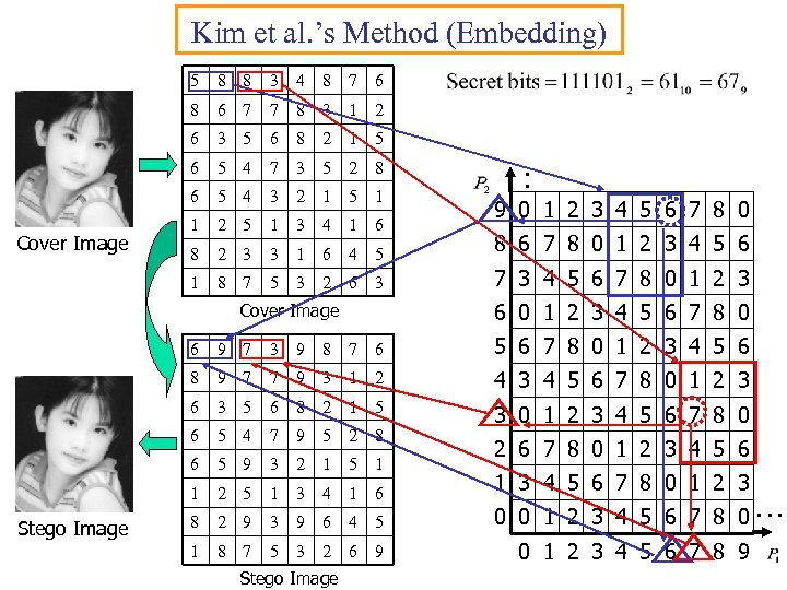 Kim et al. 's Method (Embedding) 5 3 4 8 7 6 8 6