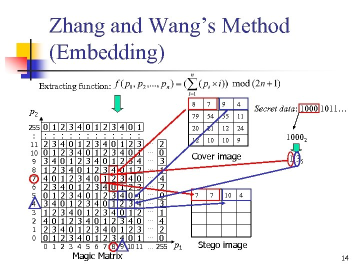 Zhang and Wang's Method (Embedding) Extracting function: 8 255 : 11 10 9 8