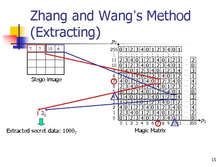 Zhang and Wang's Method (Extracting) p 2 7 7 10 4 Stego image 1