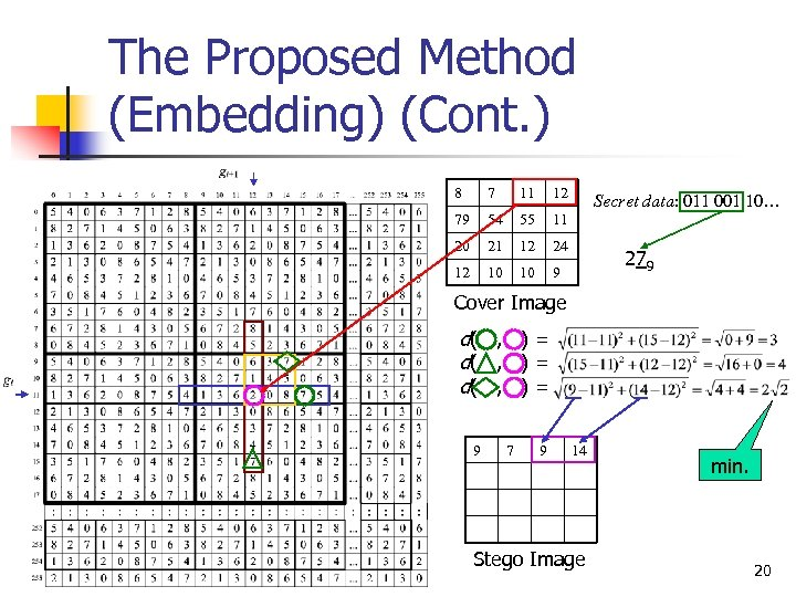 The Proposed Method (Embedding) (Cont. ) 8 7 11 12 79 54 55 11