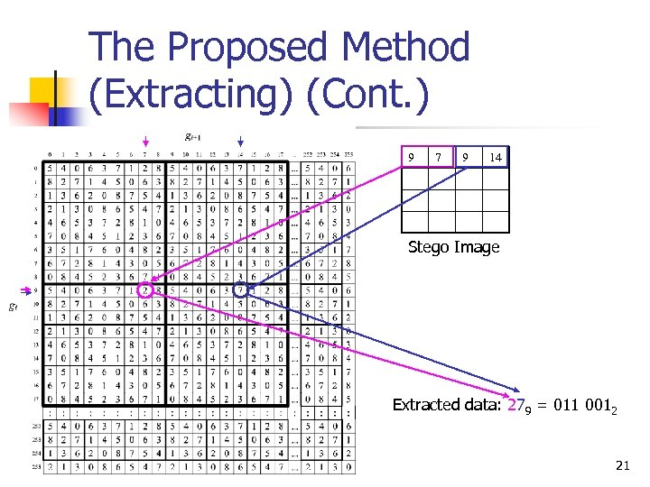 The Proposed Method (Extracting) (Cont. ) 9 7 9 14 Stego Image Extracted data: