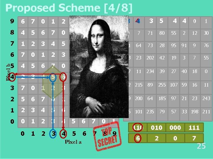 Proposed Scheme [4/8] 6 7 0 1 2 3 4 5 6 7 4