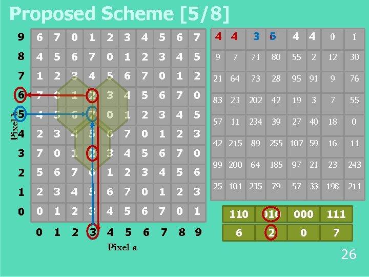 Proposed Scheme [5/8] 6 7 0 1 2 3 4 5 6 7 4