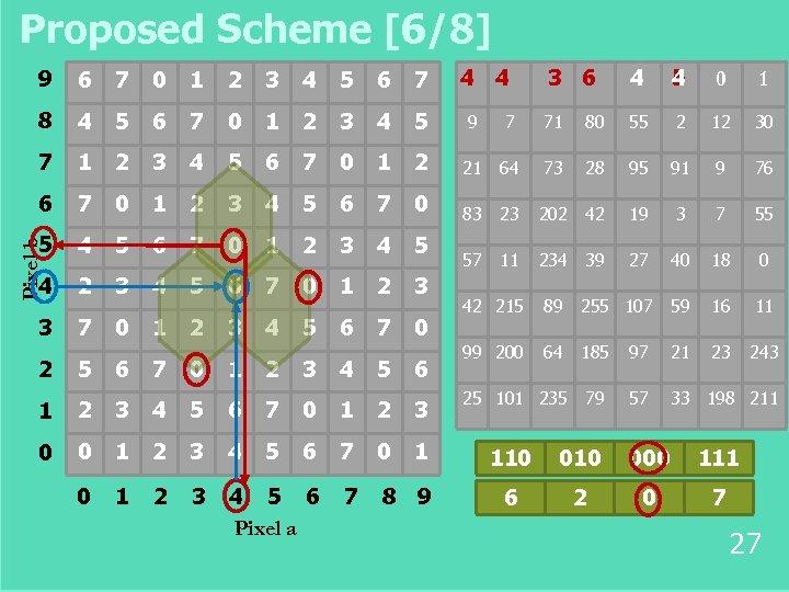 Proposed Scheme [6/8] 3 6 4 4 5 0 1 7 71 80 55