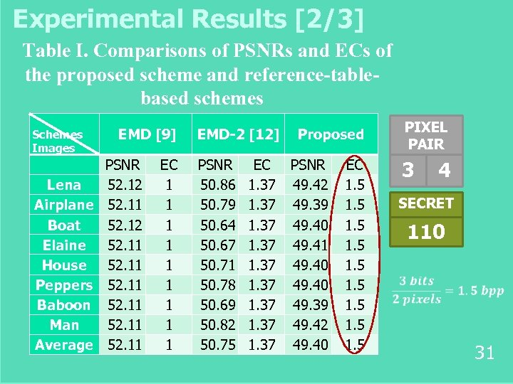 Experimental Results [2/3] Table I. Comparisons of PSNRs and ECs of the proposed scheme