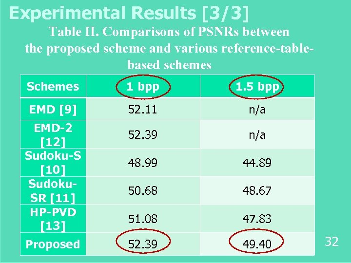 Experimental Results [3/3] Table II. Comparisons of PSNRs between the proposed scheme and various