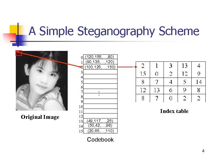 A Simple Steganography Scheme (120, 155, …, 80) (90, 135, …, 120) (100, 125,