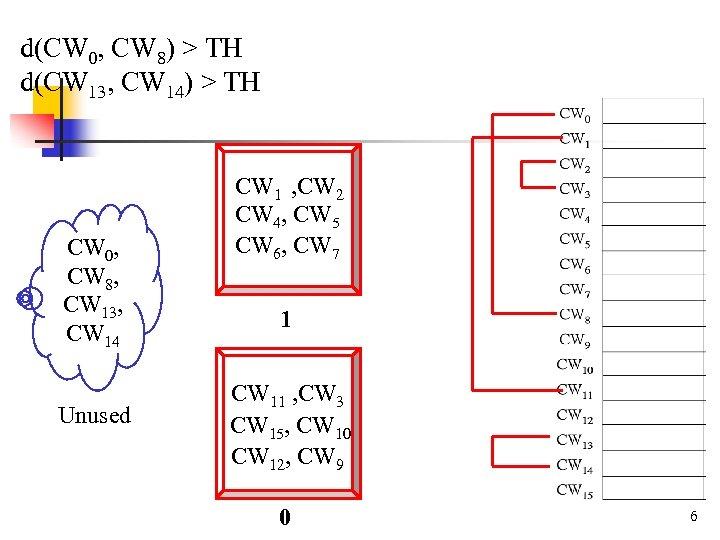 d(CW 0, CW 8) > TH d(CW 13, CW 14) > TH CW 0,
