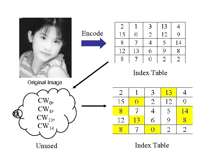 Encode Index Table Original Image CW 0, CW 8, CW 13, CW 14 Unused