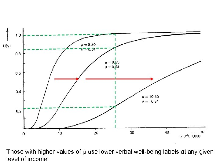 Those with higher values of μ use lower verbal well-being labels at any given