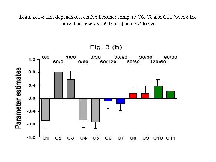 Brain activation depends on relative income: compare C 6, C 8 and C 11