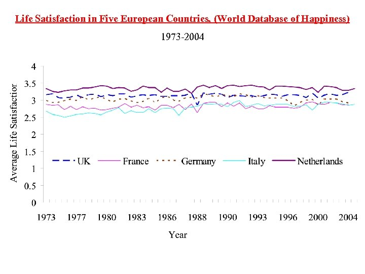 Life Satisfaction in Five European Countries, (World Database of Happiness) 1973 -2004