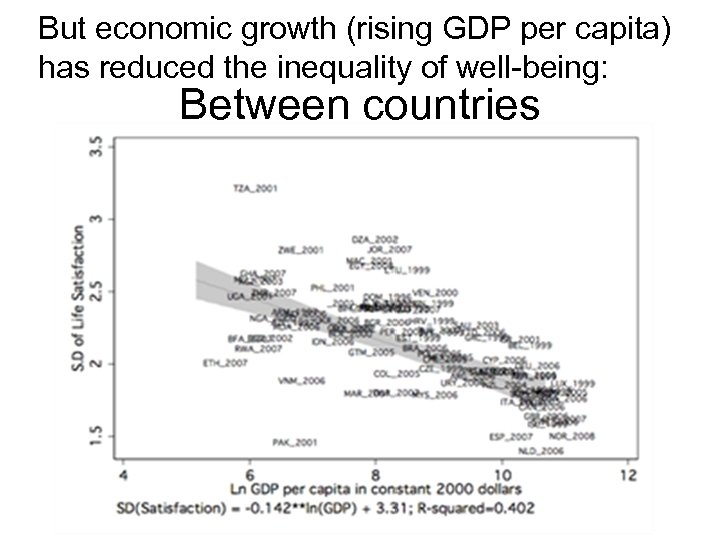 But economic growth (rising GDP per capita) has reduced the inequality of well-being: Between
