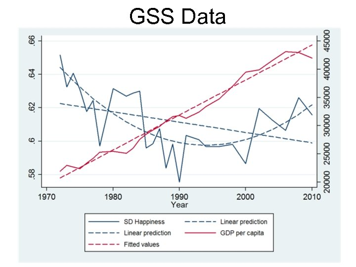 GSS Data