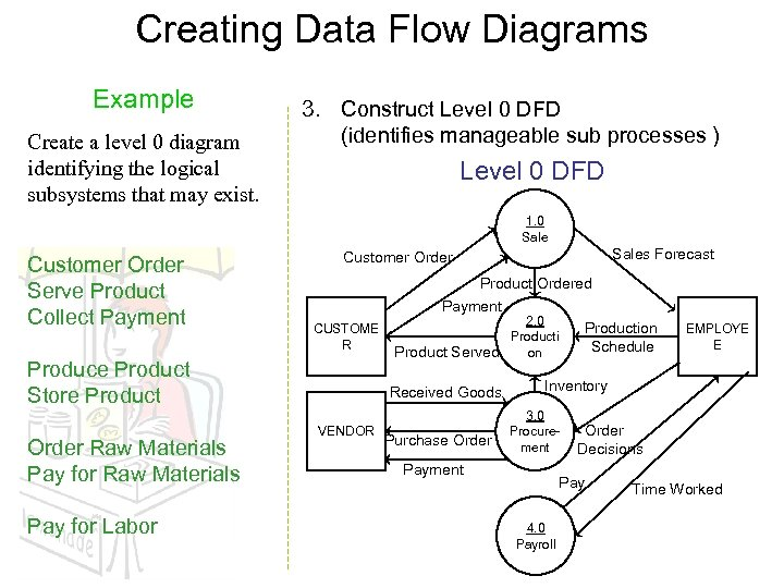 Creating Data Flow Diagrams Example Create a level 0 diagram identifying the logical subsystems