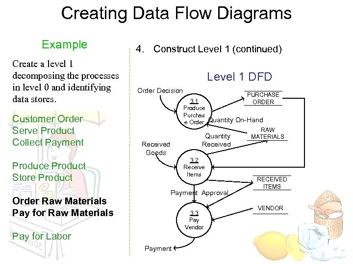 Creating Data Flow Diagrams Example Create a level 1 decomposing the processes in level