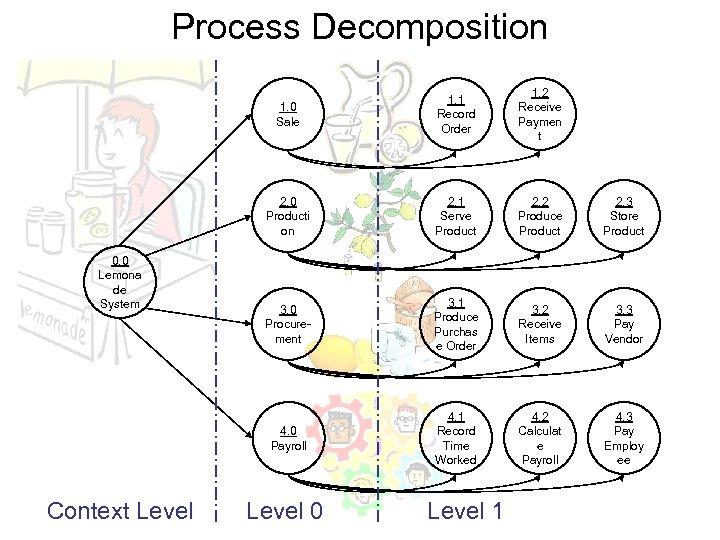 Process Decomposition 1. 0 Sale 2. 1 Serve Product 2. 2 Produce Product 2.