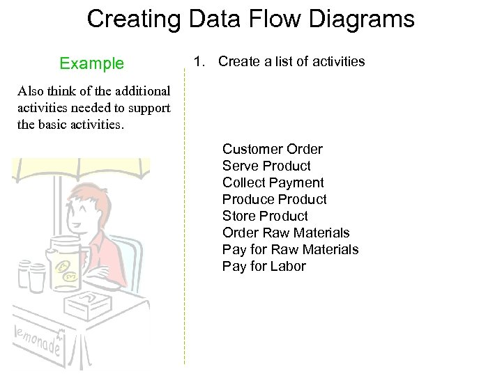 Creating Data Flow Diagrams Example 1. Create a list of activities Also think of