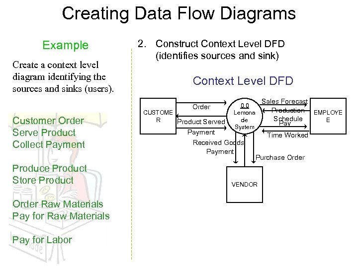 Creating Data Flow Diagrams Example Create a context level diagram identifying the sources and