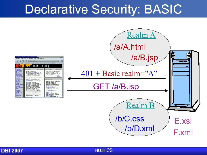 Declarative Security: BASIC Realm A /a/A. html /a/B. jsp 401 + Basic realm=