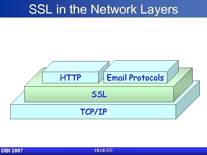 SSL in the Network Layers HTTP Email Protocols SSL TCP/IP DBI 2007 HUJI-CS