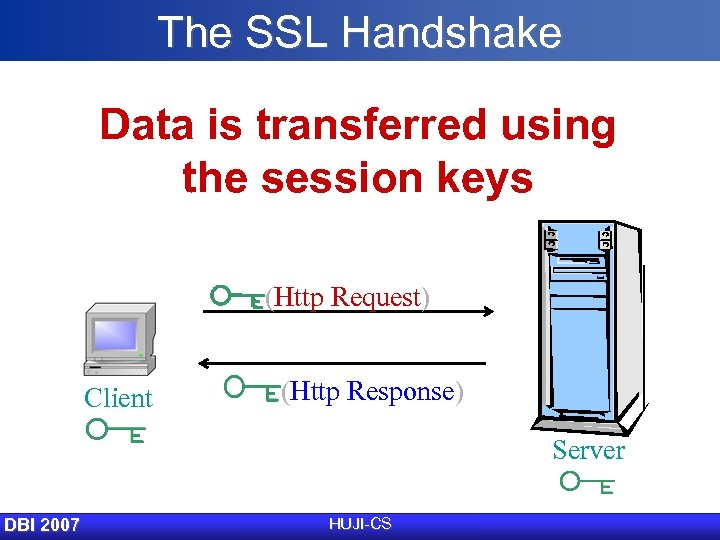 The SSL Handshake Data is transferred using the session keys (Http Request) Client (Http