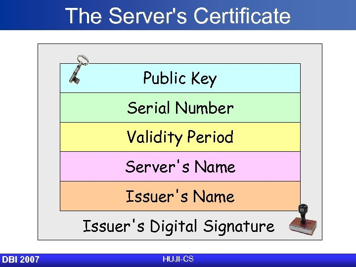 The Server's Certificate Public Key Serial Number Validity Period Server's Name Issuer's Digital Signature
