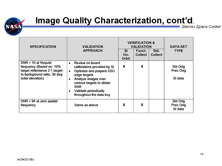 Image Quality Characterization, cont'd. Stennis Space Center 12 IKONOS V&V