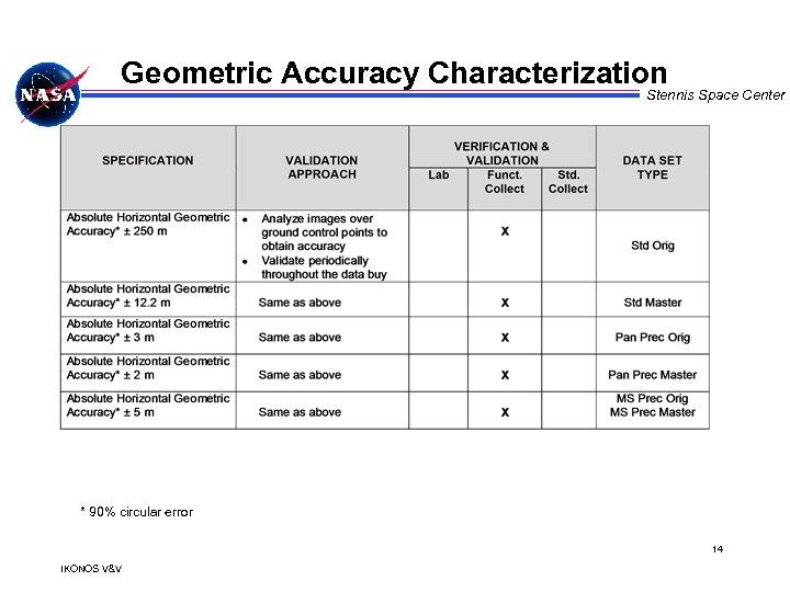 Geometric Accuracy Characterization Stennis Space Center * 90% circular error 14 IKONOS V&V