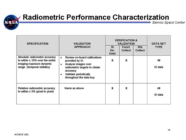 Radiometric Performance Characterization Stennis Space Center 16 IKONOS V&V