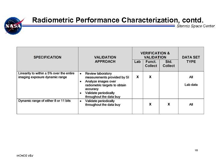 Radiometric Performance Characterization, contd. Stennis Space Center 18 IKONOS V&V