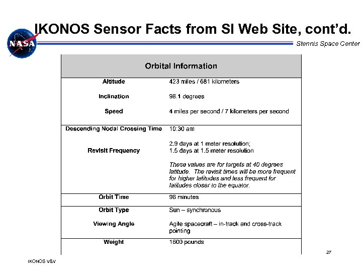IKONOS Sensor Facts from SI Web Site, cont'd. Stennis Space Center 27 IKONOS V&V