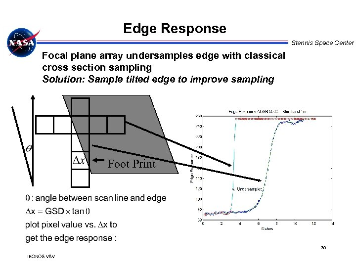 Edge Response Stennis Space Center Focal plane array undersamples edge with classical cross section