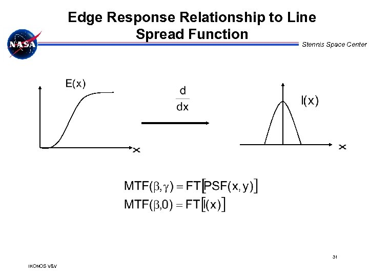 Edge Response Relationship to Line Spread Function Stennis Space Center 31 IKONOS V&V