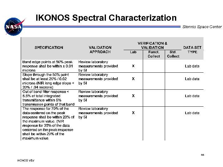 IKONOS Spectral Characterization Stennis Space Center 44 IKONOS V&V