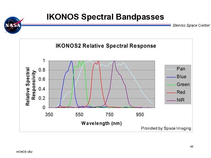 IKONOS Spectral Bandpasses Stennis Space Center Provided by Space Imaging 45 IKONOS V&V